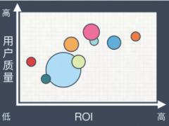 百度爱采购的渠道数据异常分析原则和步骤